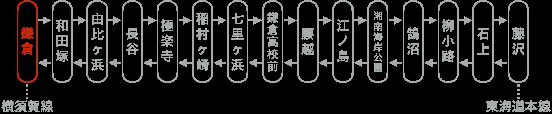 今回の旅行記・乗車記の路線図