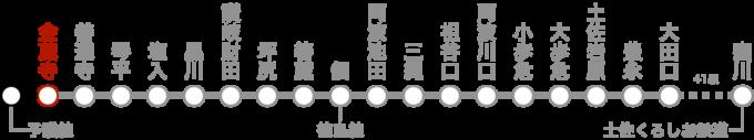 完乗状況の路線図