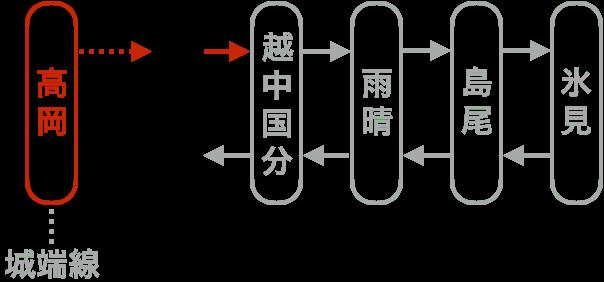 今回の乗車記・旅行記の路線図