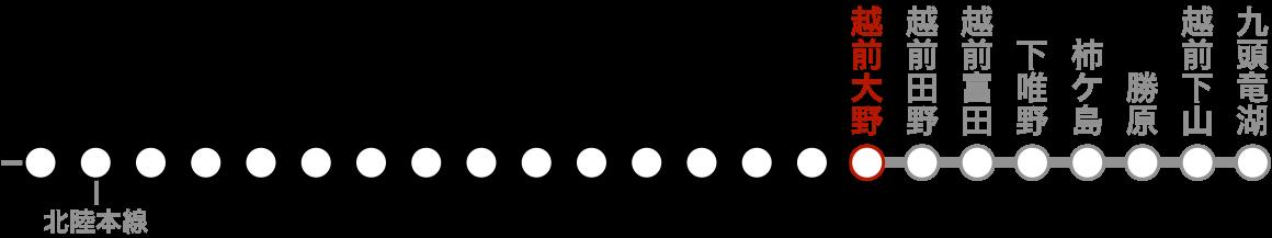 路線図(越前大野)。