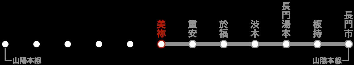 路線図(美祢)