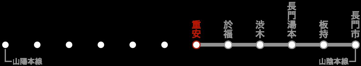 路線図(重安)