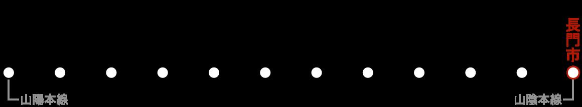 路線図(長門市)。