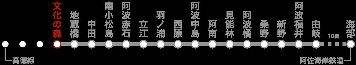 路線図(文化の森)。