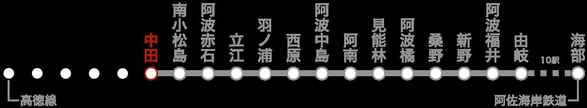 路線図(中田)。
