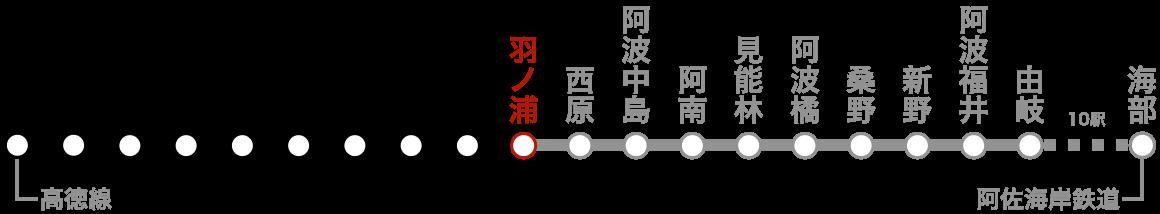 路線図(羽ノ浦)。