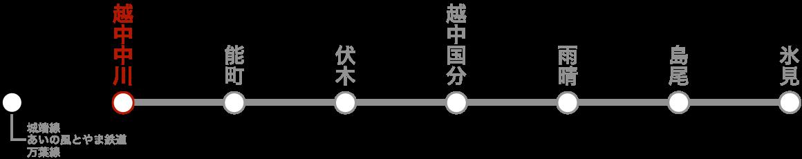 路線図(越中中川)