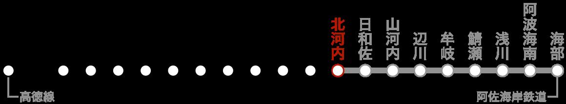 路線図(北河内)。