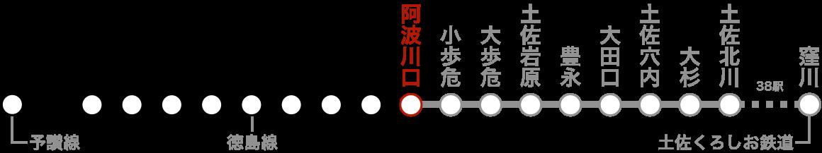 路線図(阿波川口)。