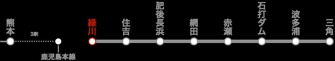 路線図(緑川)。