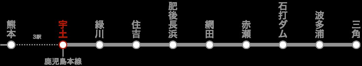 路線図(宇土)。