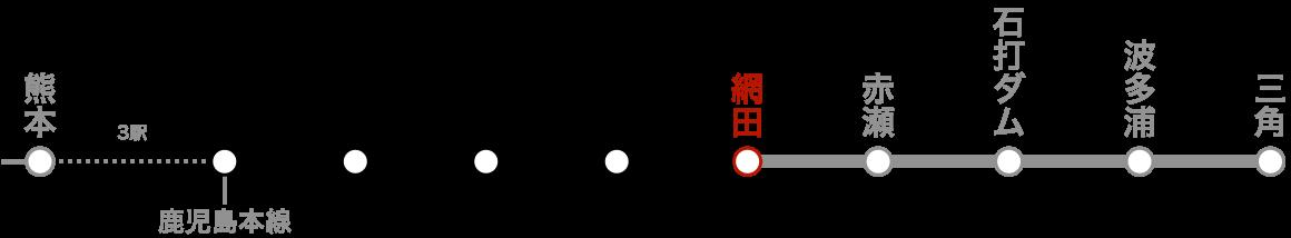 路線図(網田)。