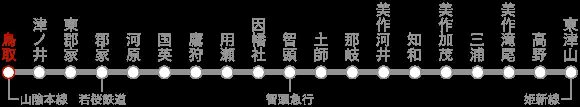 路線図(鳥取)。