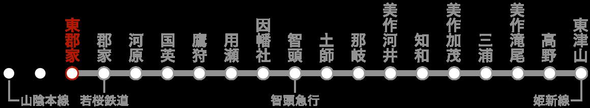 路線図(東郡家)。