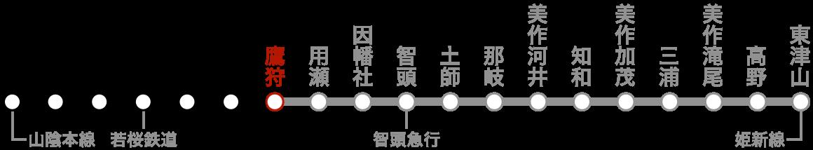 路線図(鷹狩)。