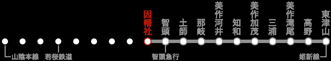 路線図(因幡社)。