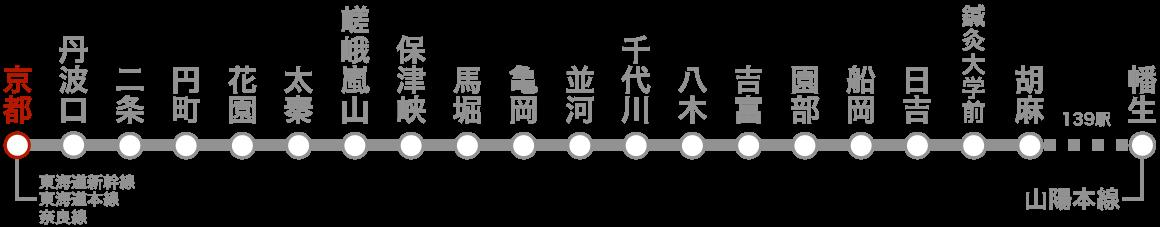路線図(京都)。