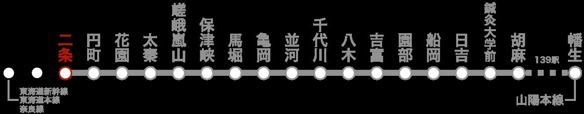 路線図(二条)。