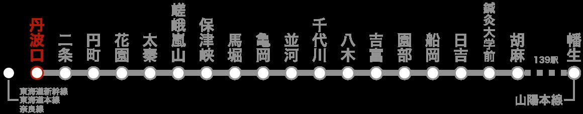 路線図(丹波口)。