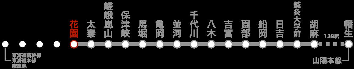 路線図(花園)。
