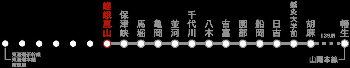 路線図(嵯峨嵐山)。