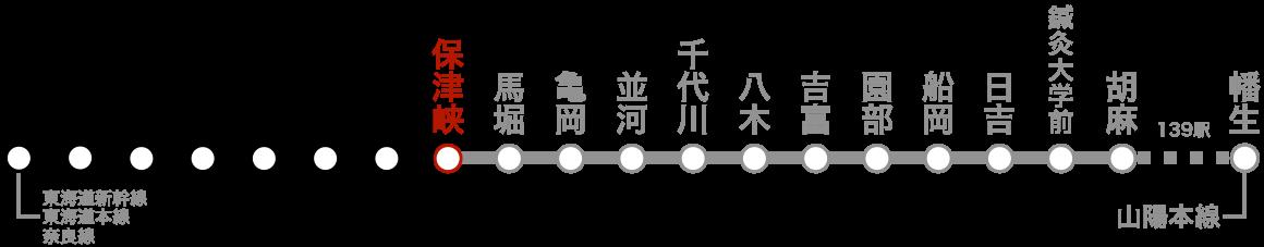 路線図(保津峡)。