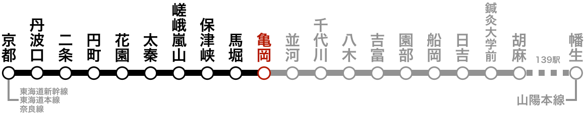 路線図(亀岡)。