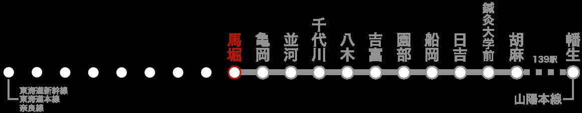 路線図(馬堀)。