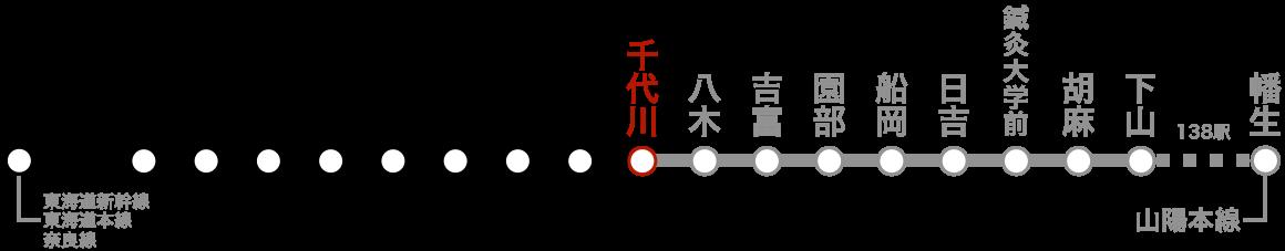 路線図(千代川)。