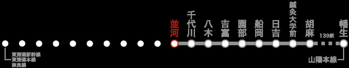 路線図(並河)。