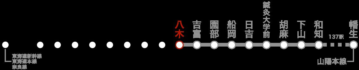 路線図(八木)。