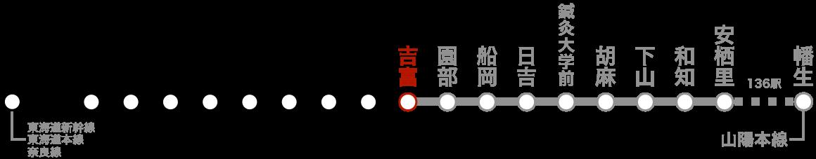 路線図(吉富)。