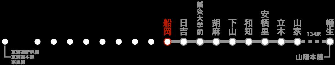 路線図(船岡)。