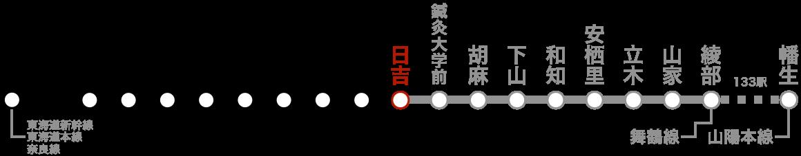 路線図(日吉)。