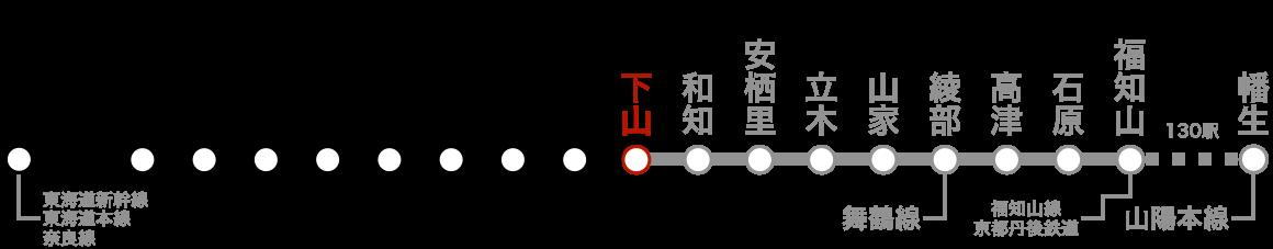 路線図(下山)。