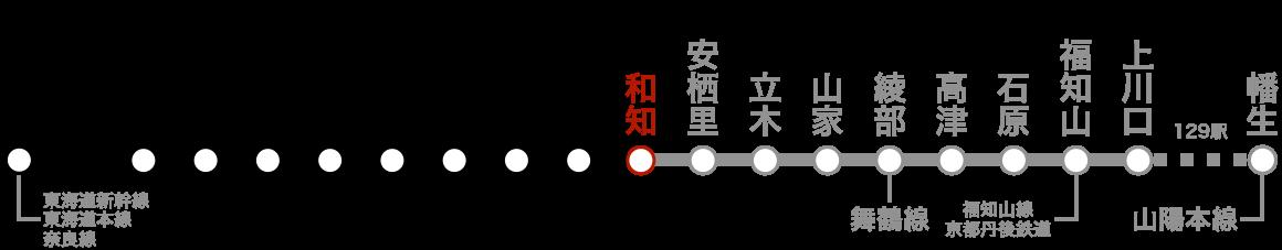 路線図(和知)。