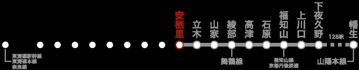 路線図(安栖里)。