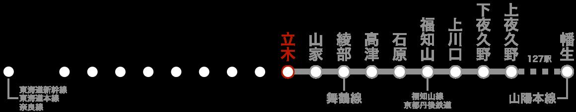路線図(立木)。