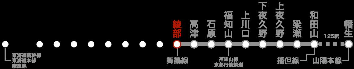 路線図(綾部)。