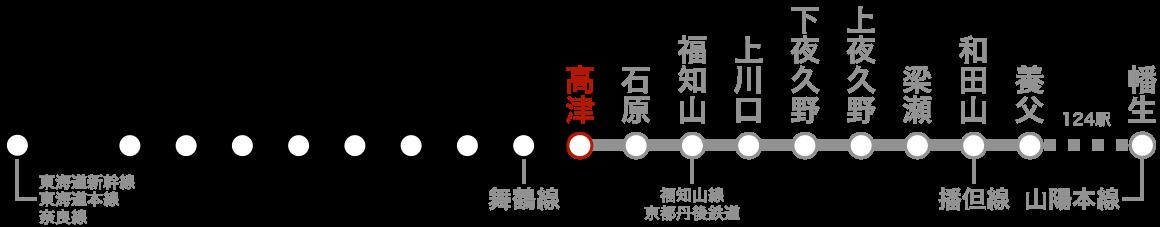 路線図(高津)。